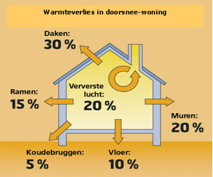 Warmteverliezen